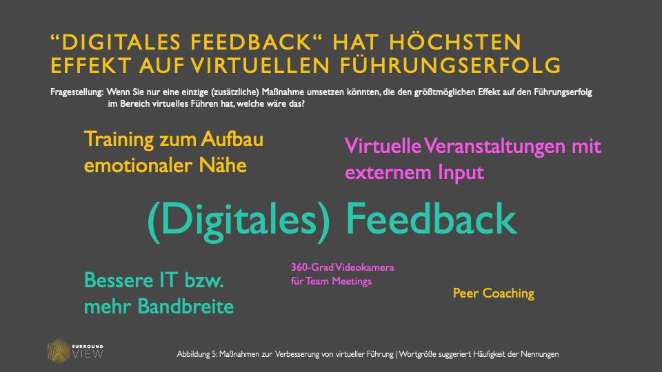 Größten Führungseffekt auf Remote Work hat digitales Feedback