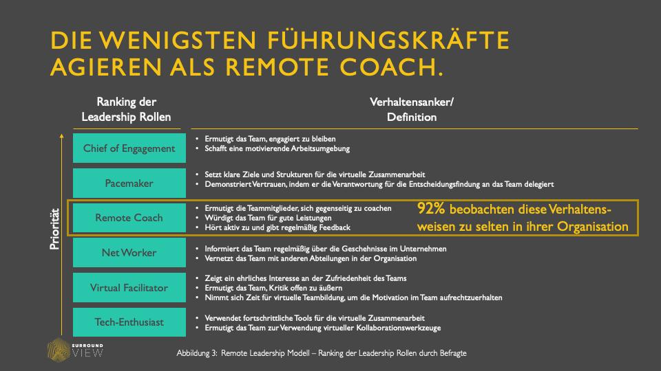 """Remote Leadership Modell: Rollenverteilung für """"Work from Home"""" Führungskräfte"""